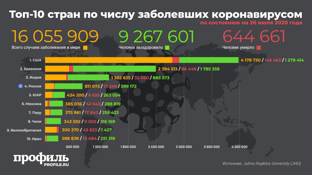 Топ-10 стран по числу заболевших коронавирусом на 26 июля 2020 г.