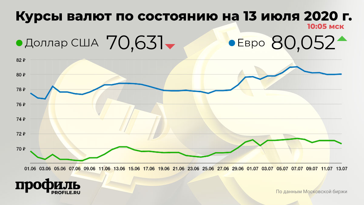 Курсы валют по состоянию на 13 июля 2020 г. 10:05 мск