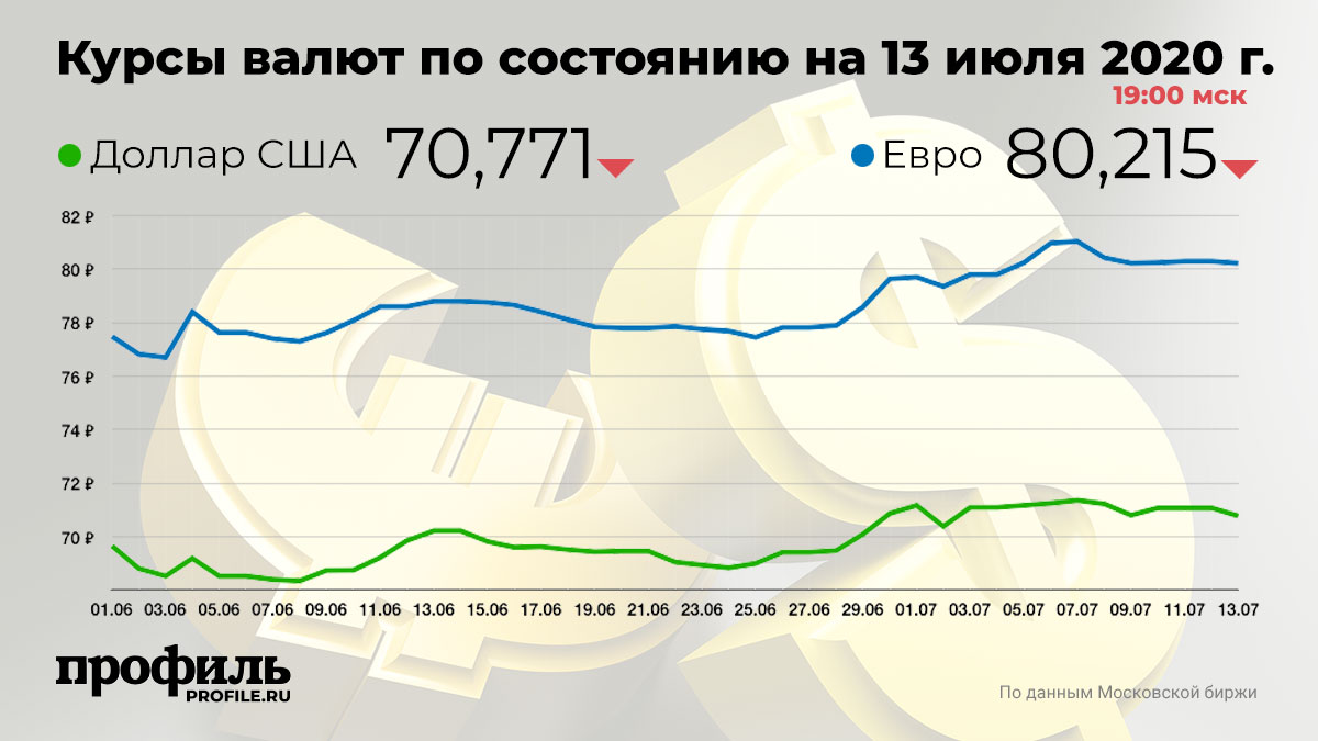 Курсы валют по состоянию на 13 июля 2020 г. 19:00 мск