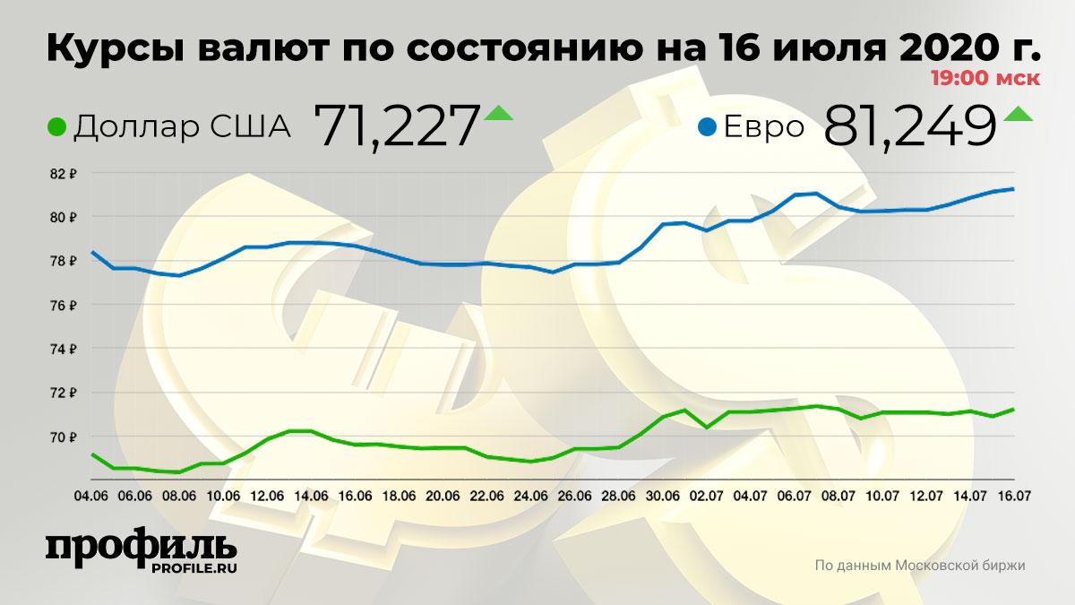 Курсы валют по состоянию на 16 июля 2020 г. 19:00 мск