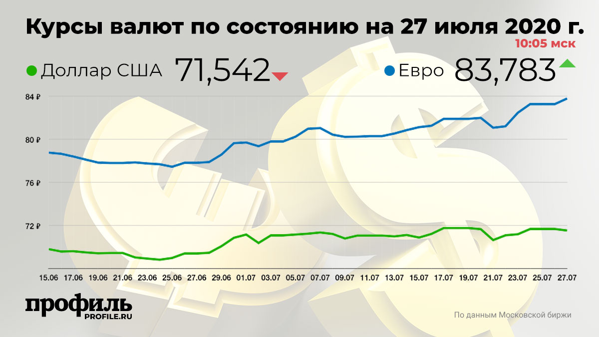 Курсы валют по состоянию на 27 июля 2020 г. 10:05 мск
