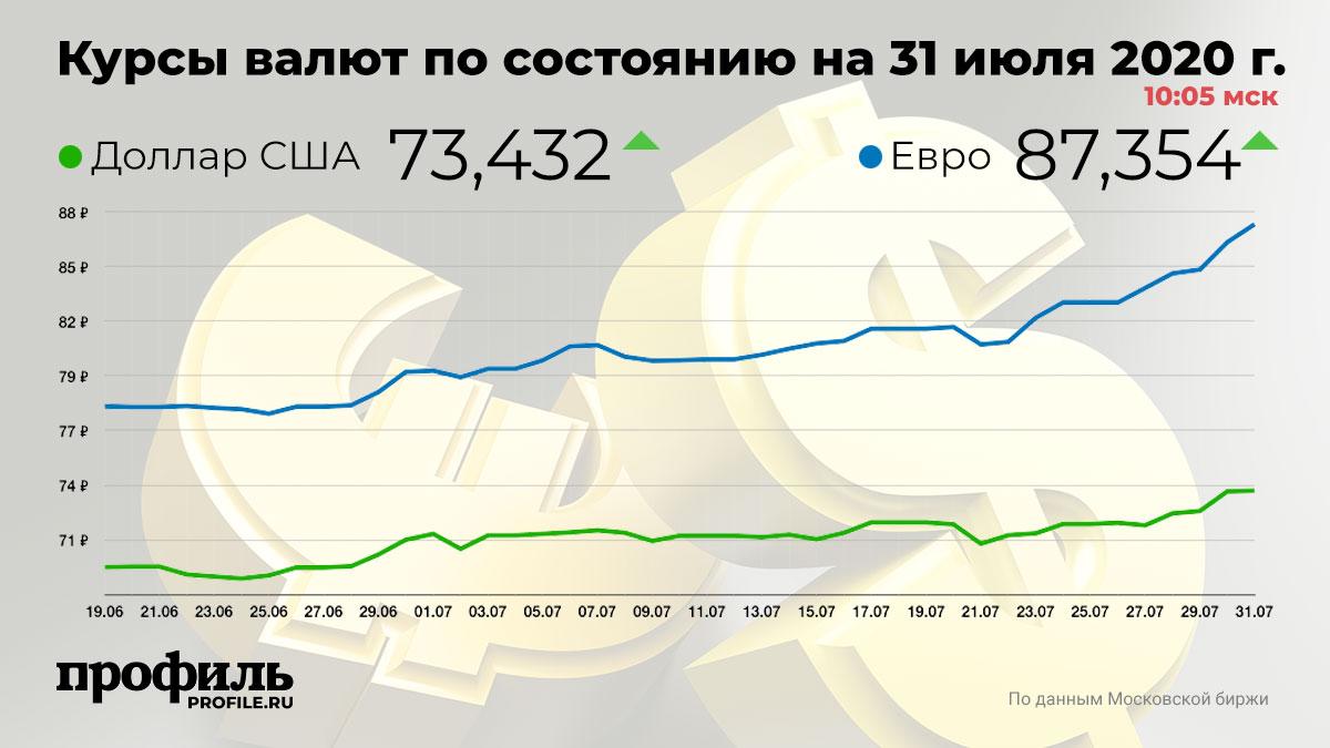 Курсы валют по состоянию на 31 июля 2020 г. 10:05 мск