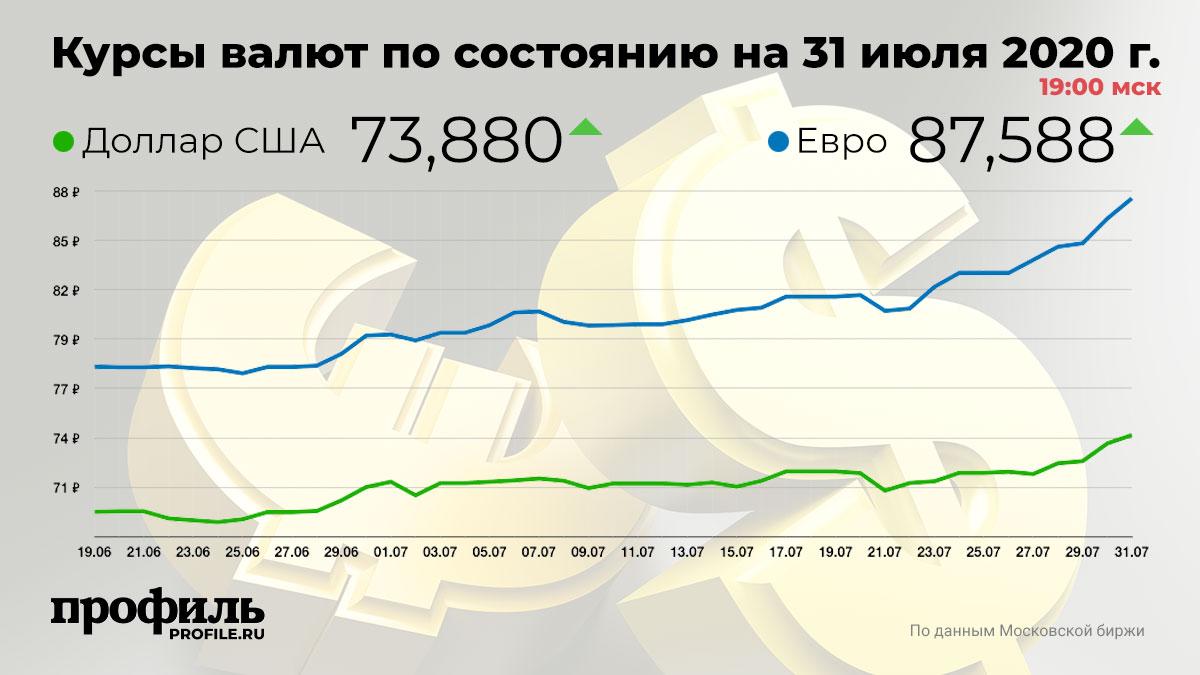 Курсы валют по состоянию на 31 июля 2020 г. 19:00 мск