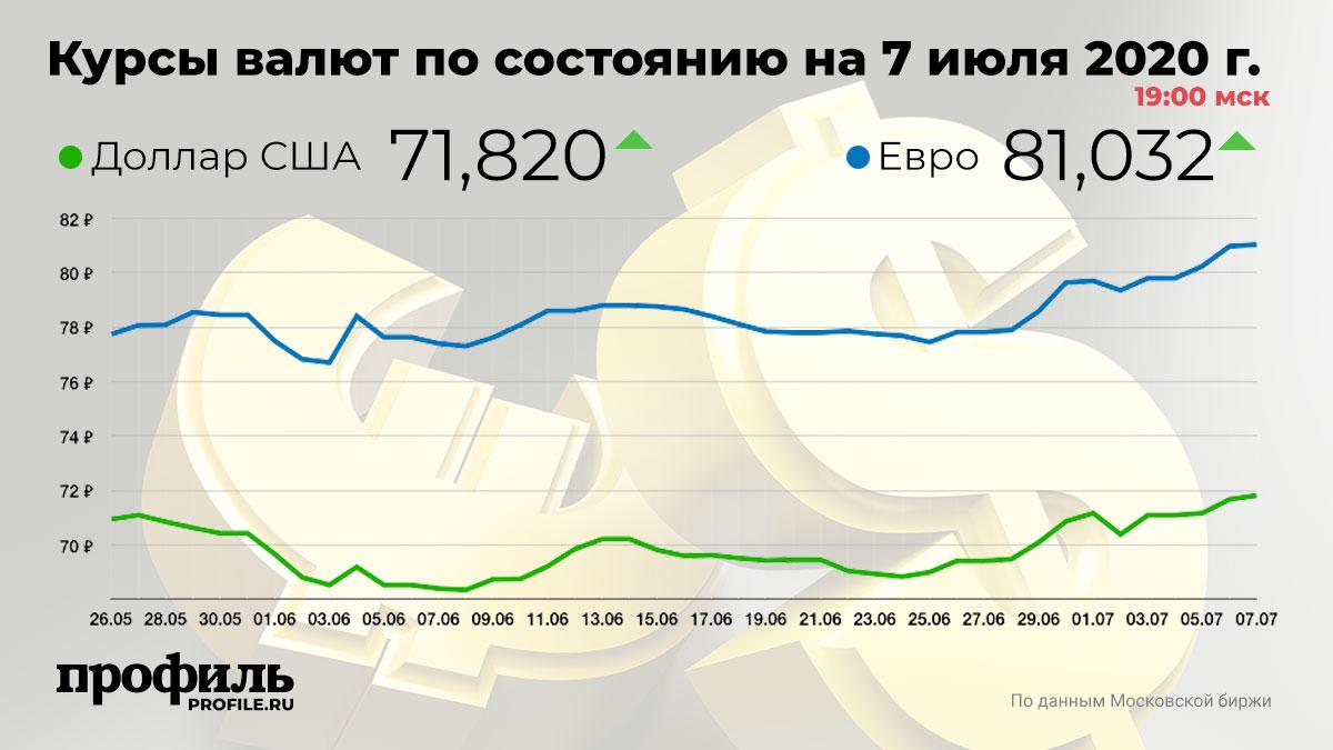 Курсы валют по состоянию на 7 июля 2020 г. 19:00 мск