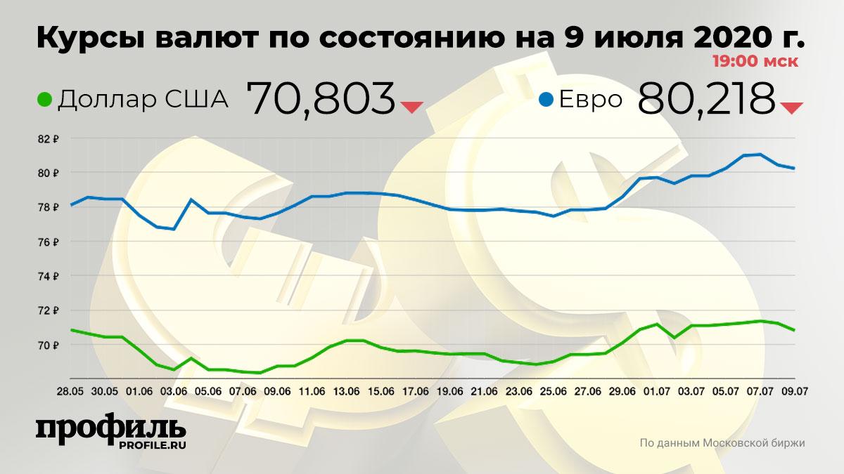 Курсы валют по состоянию на 9 июля 2020 г. 19:00 мск