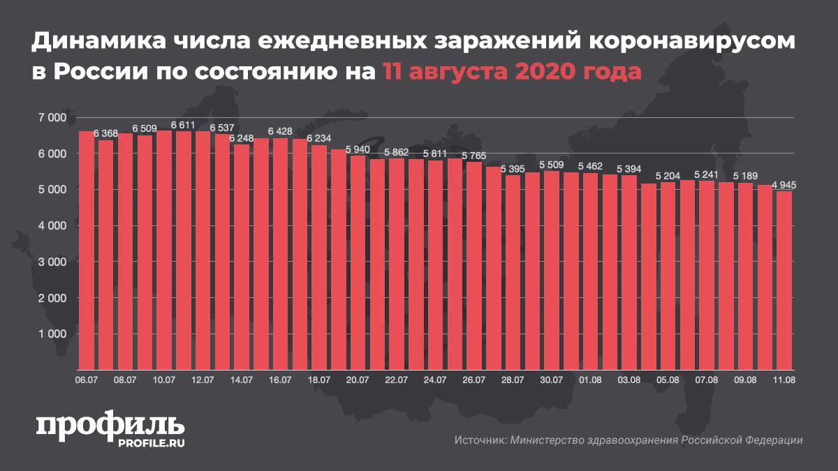 Динамика числа ежедневных заражений коронавирусом в России по состоянию на 11 августа 2020 года
