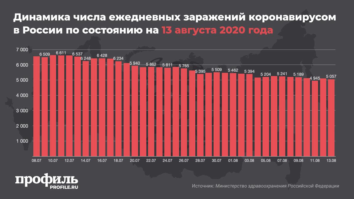 Динамика числа ежедневных заражений коронавирусом в России по состоянию на 13 августа 2020 года