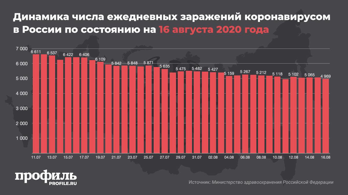 Динамика числа ежедневных заражений коронавирусом в России по состоянию на 16 августа 2020 года