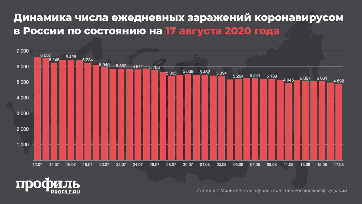 Динамика числа ежедневных заражений коронавирусом в России по состоянию на 17 августа 2020 года