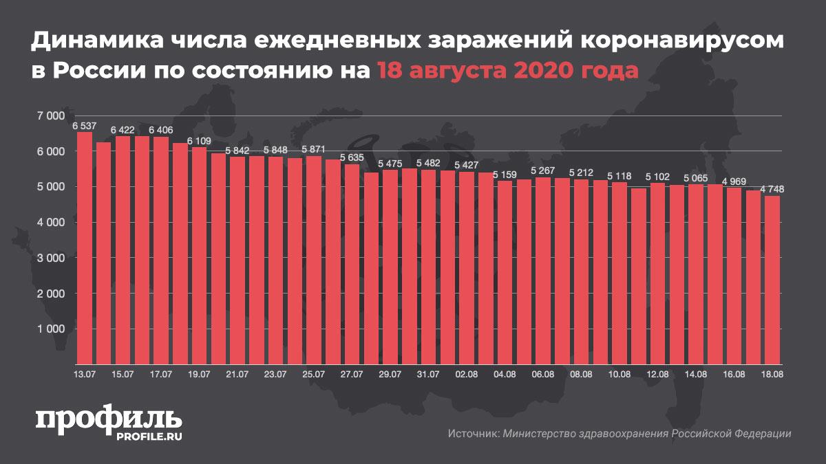 Динамика числа ежедневных заражений коронавирусом в России по состоянию на 18 августа 2020 года