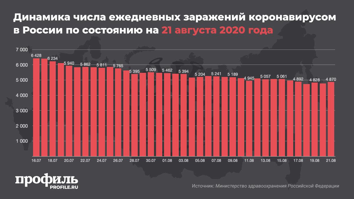 Динамика числа ежедневных заражений коронавирусом в России по состоянию на 21 августа 2020 года