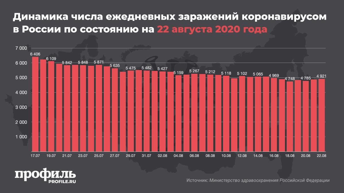 Динамика числа ежедневных заражений коронавирусом в России по состоянию на 22 августа 2020 года
