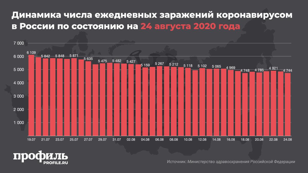 Динамика числа ежедневных заражений коронавирусом в России по состоянию на 24 августа 2020 года