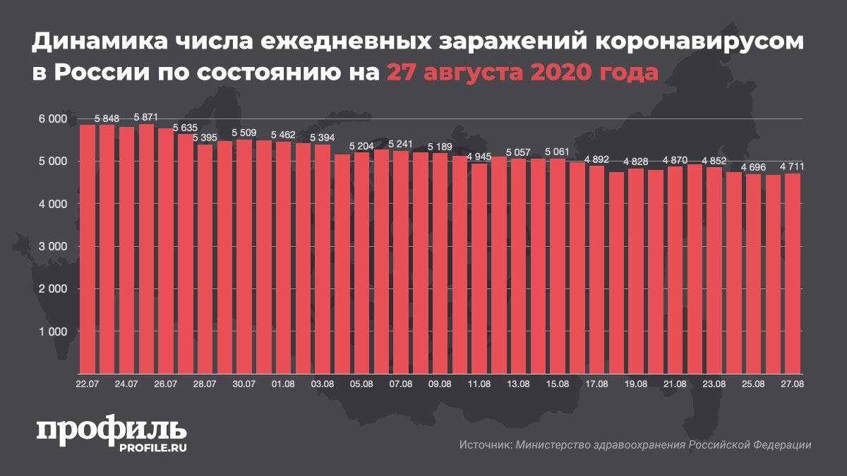 Динамика числа ежедневных заражений коронавирусом в России по состоянию на 27 августа 2020 года