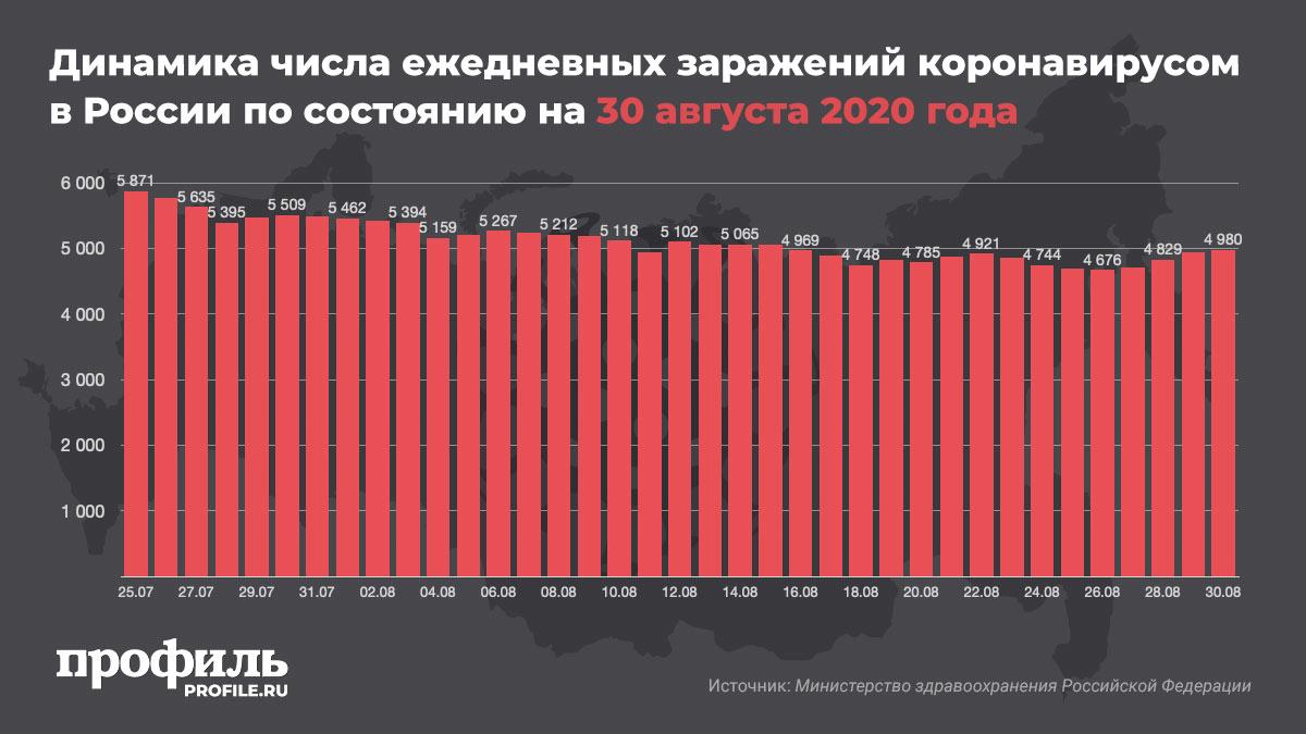 Динамика числа ежедневных заражений коронавирусом в России по состоянию на 30 августа 2020 года