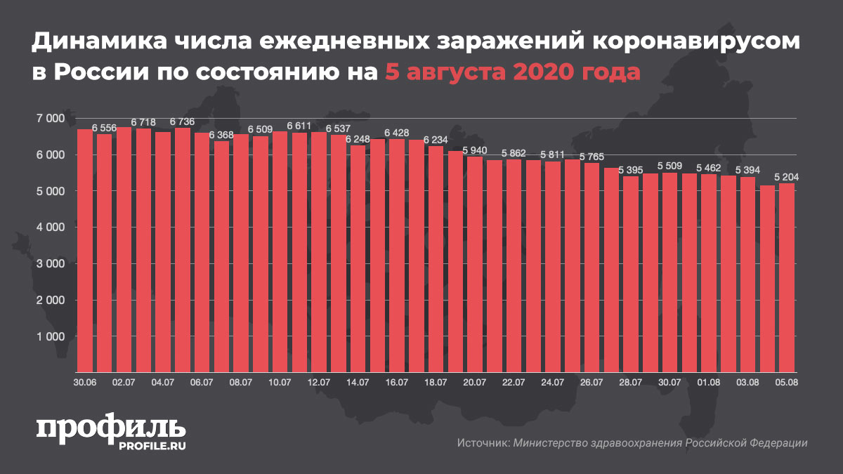 Динамика числа ежедневных заражений коронавирусом в России по состоянию на 5 августа 2020 года