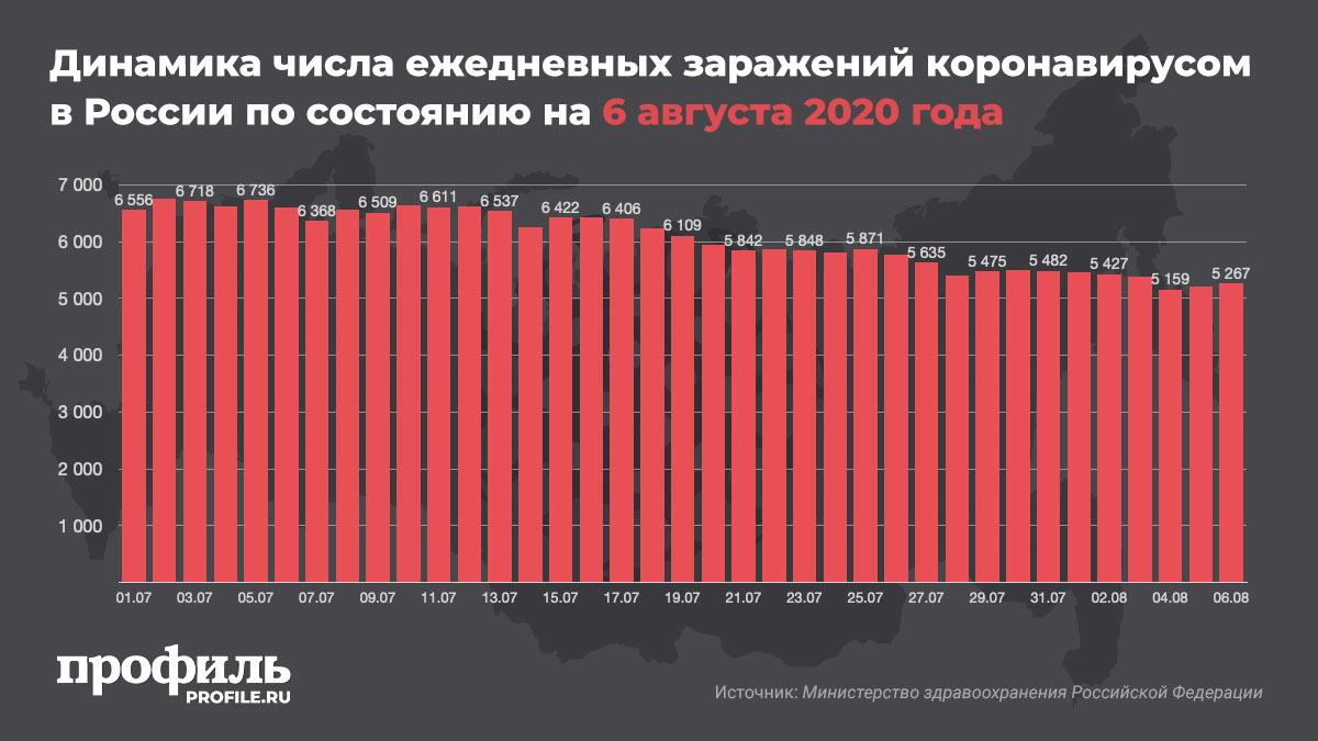 Динамика числа ежедневных заражений коронавирусом в России по состоянию на 6 августа 2020 года