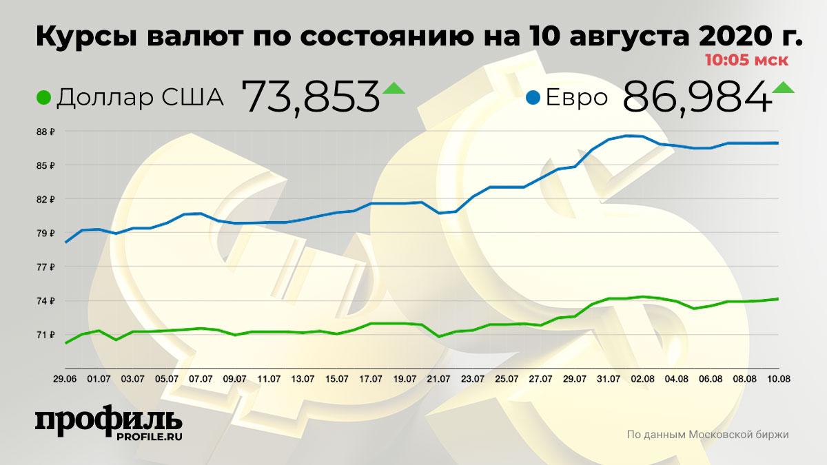Курсы валют по состоянию на 10 августа 2020 г. 10:05 мск