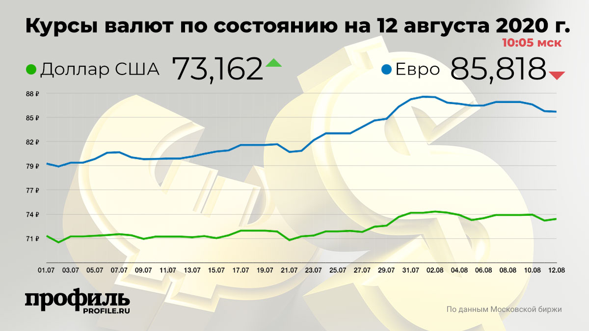 Курсы валют по состоянию на 12 августа 2020 г. 10:05 мск