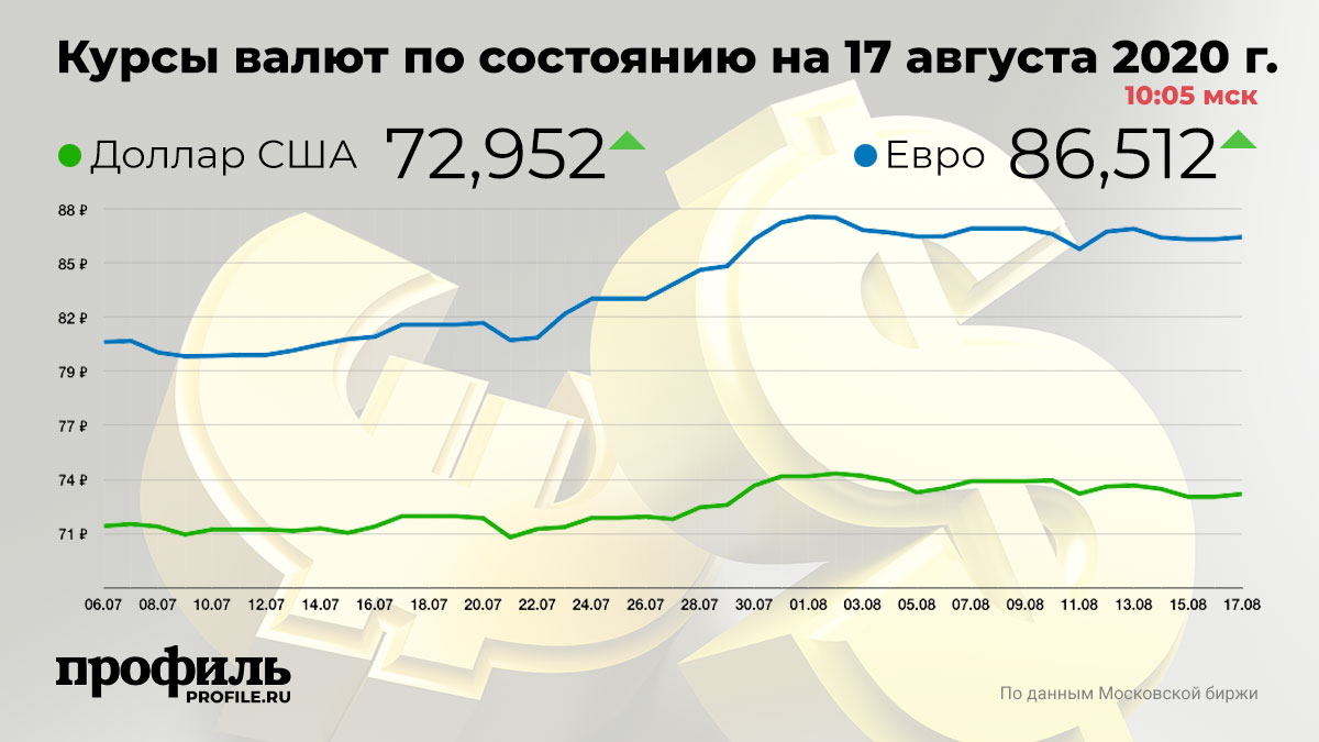 Курсы валют по состоянию на 17 августа 2020 г. 10:05 мск