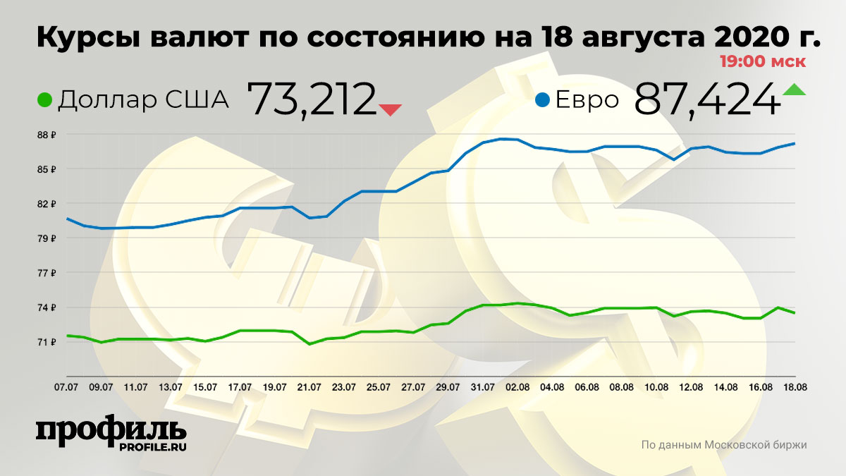 Курсы валют по состоянию на 18 августа 2020 г. 19:00 мск