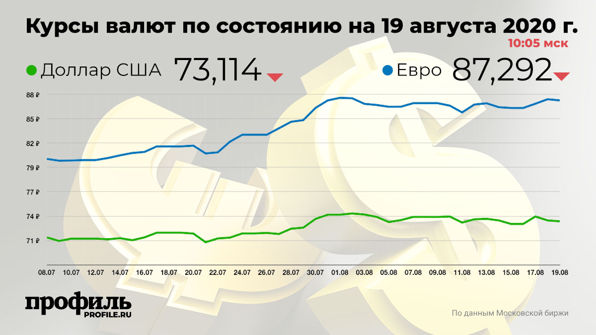Курсы валют по состоянию на 19 августа 2020 г. 10:05 мск