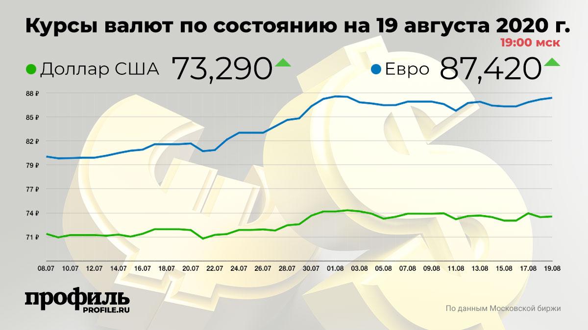 Курсы валют по состоянию на 19 августа 2020 г. 19:00 мск