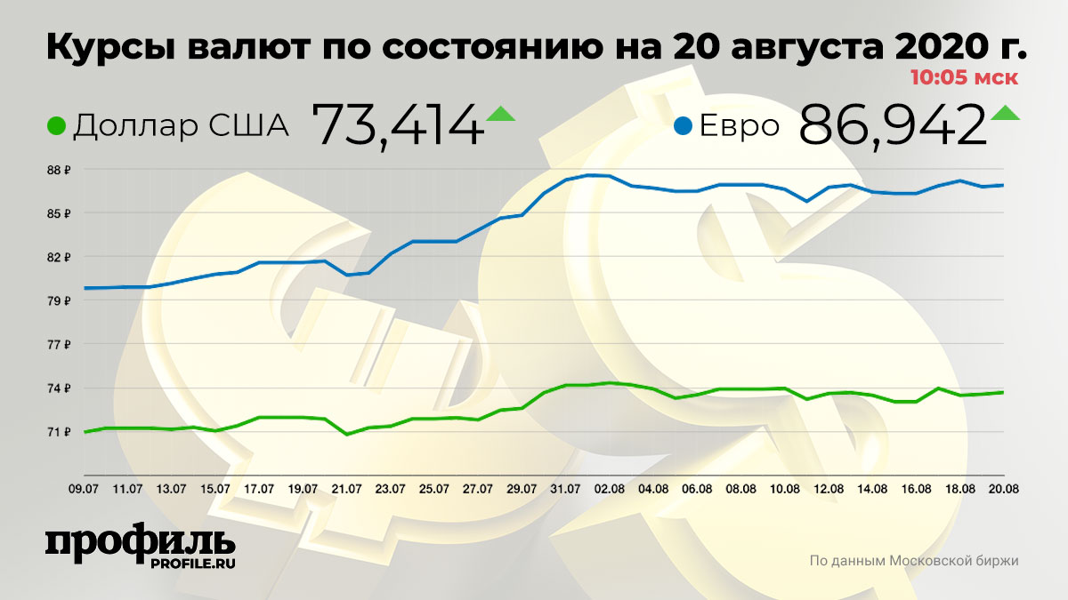 Курсы валют по состоянию на 20 августа 2020 г. 10:05 мск