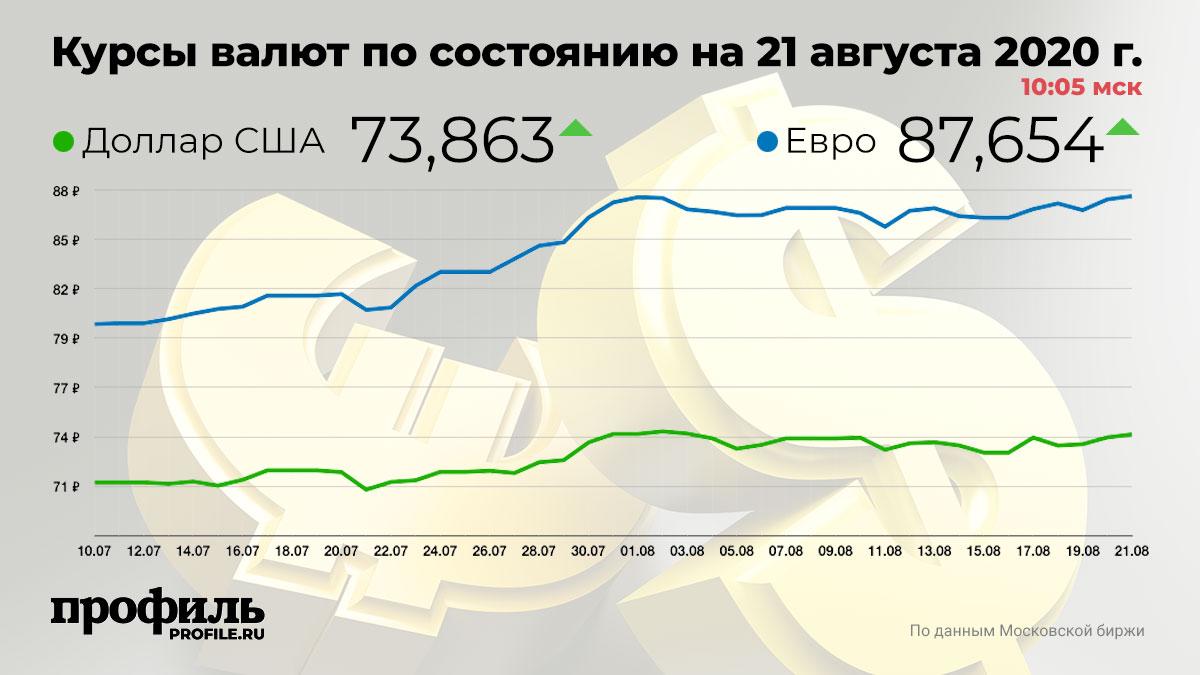 Курсы валют по состоянию на 21 августа 2020 г. 10:05 мск