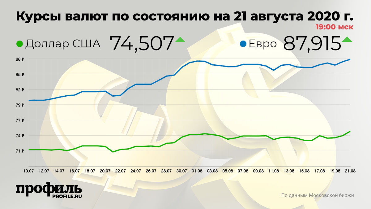 Курсы валют по состоянию на 21 августа 2020 г. 19:00 мск