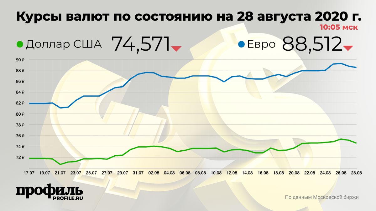 Курсы валют по состоянию на 28 августа 2020 г. 10:05 мск