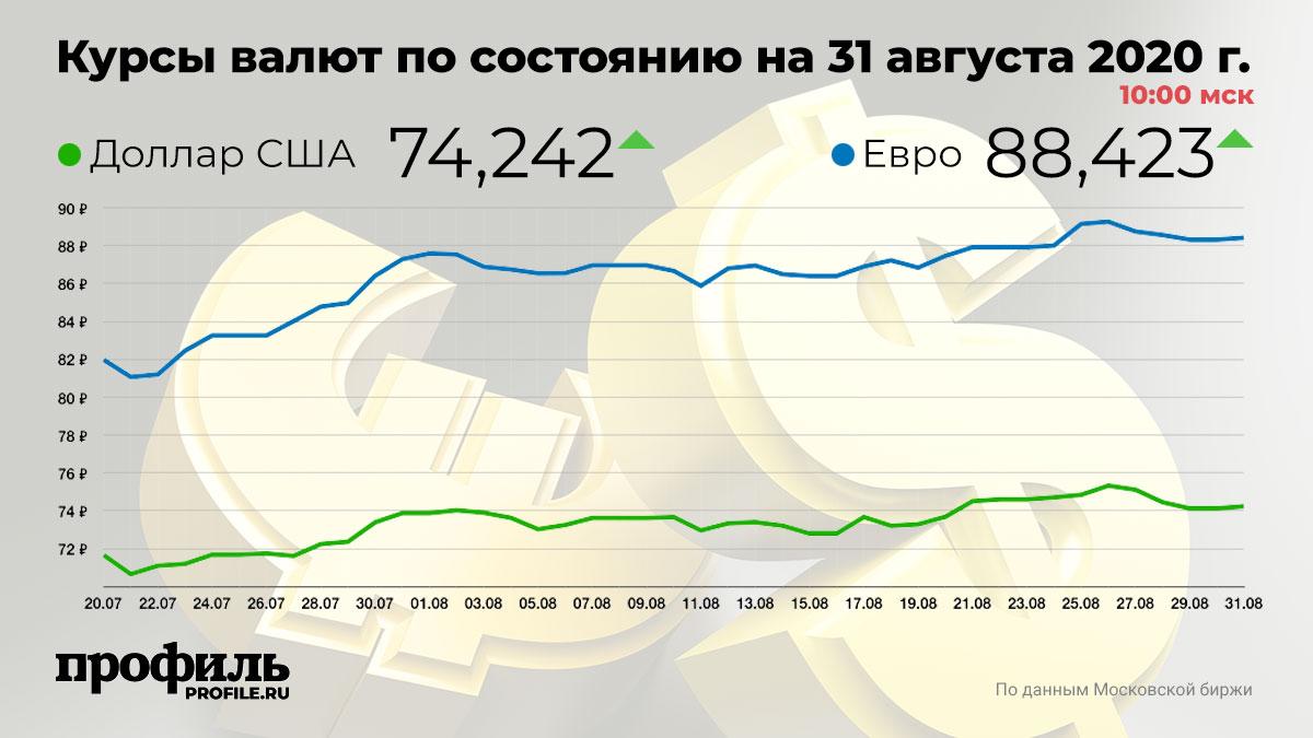 Курсы валют по состоянию на 31 августа 2020 г. 10:00 мск
