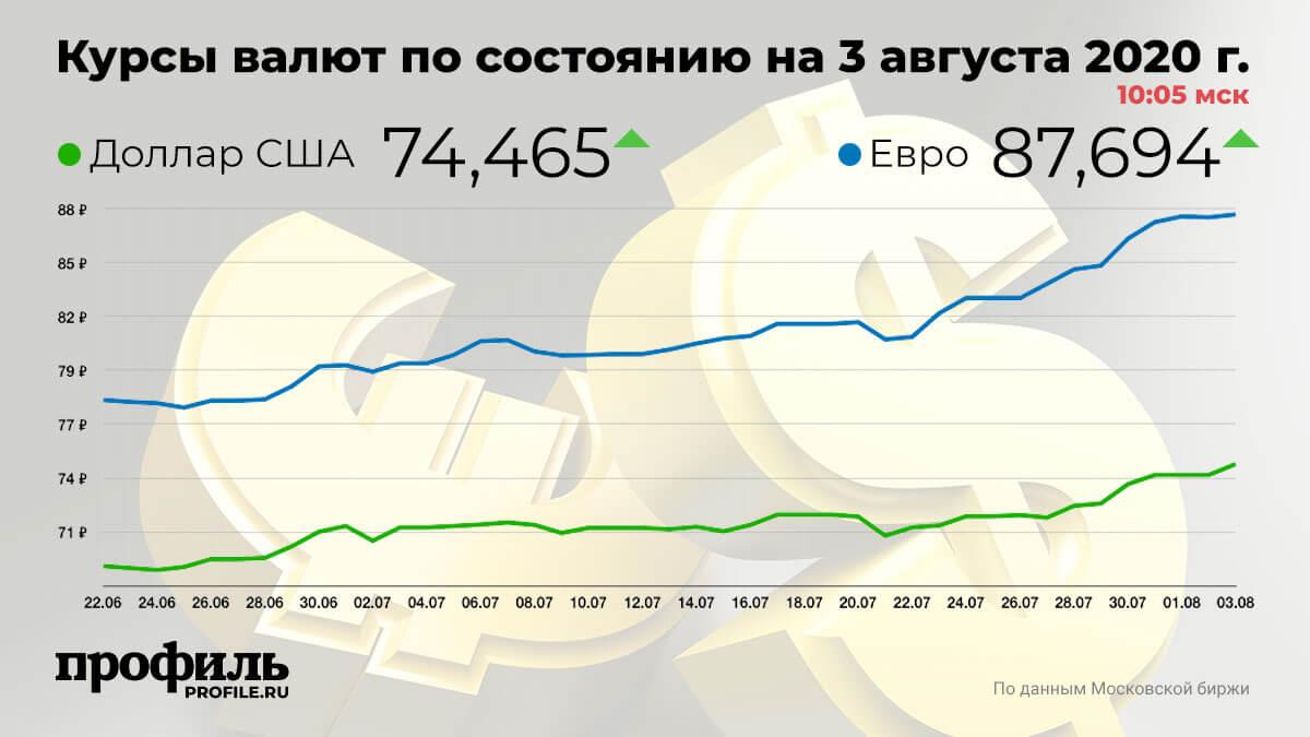 Курсы валют по состоянию на 3 августа 2020 г. 10:05 мск
