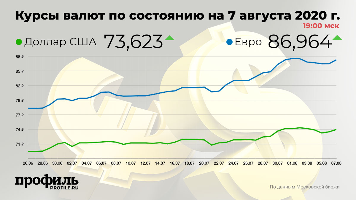 Курсы валют по состоянию на 7 августа 2020 г. 19:00 мск