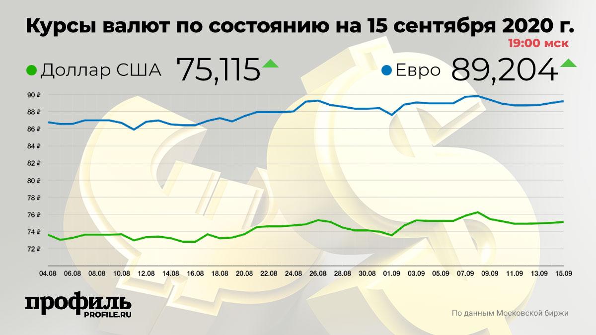 Курсы валют по состоянию на 15 сентября 2020 г. 19:00 мск