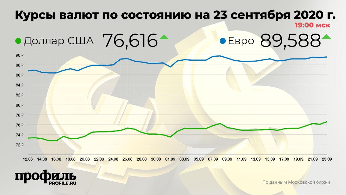 Курсы валют по состоянию на 23 сентября 2020 г. 19:00 мск