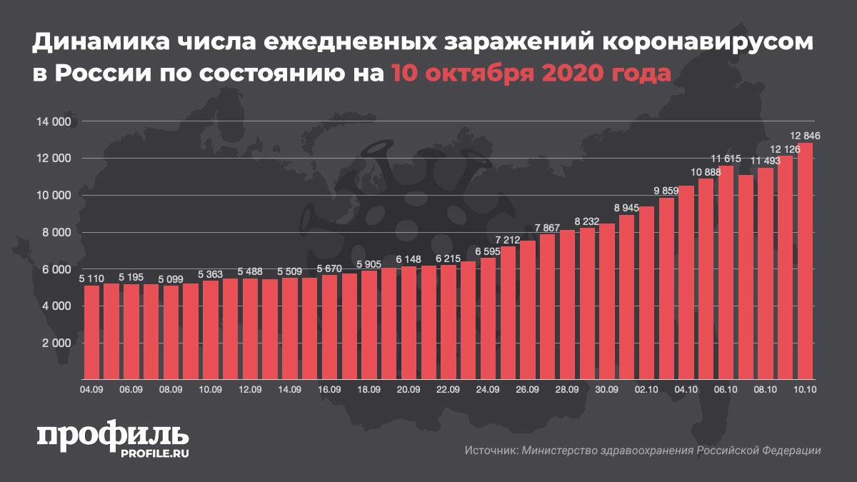 Динамика числа ежедневных заражений коронавирусом в России по состоянию на 10 октября 2020 года