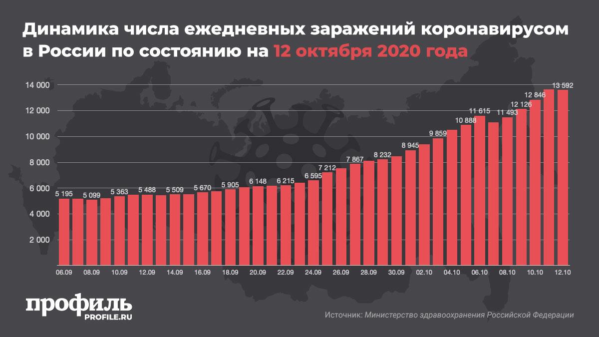 Динамика числа ежедневных заражений коронавирусом в Россия по состоянию на 12 октября 2020 года