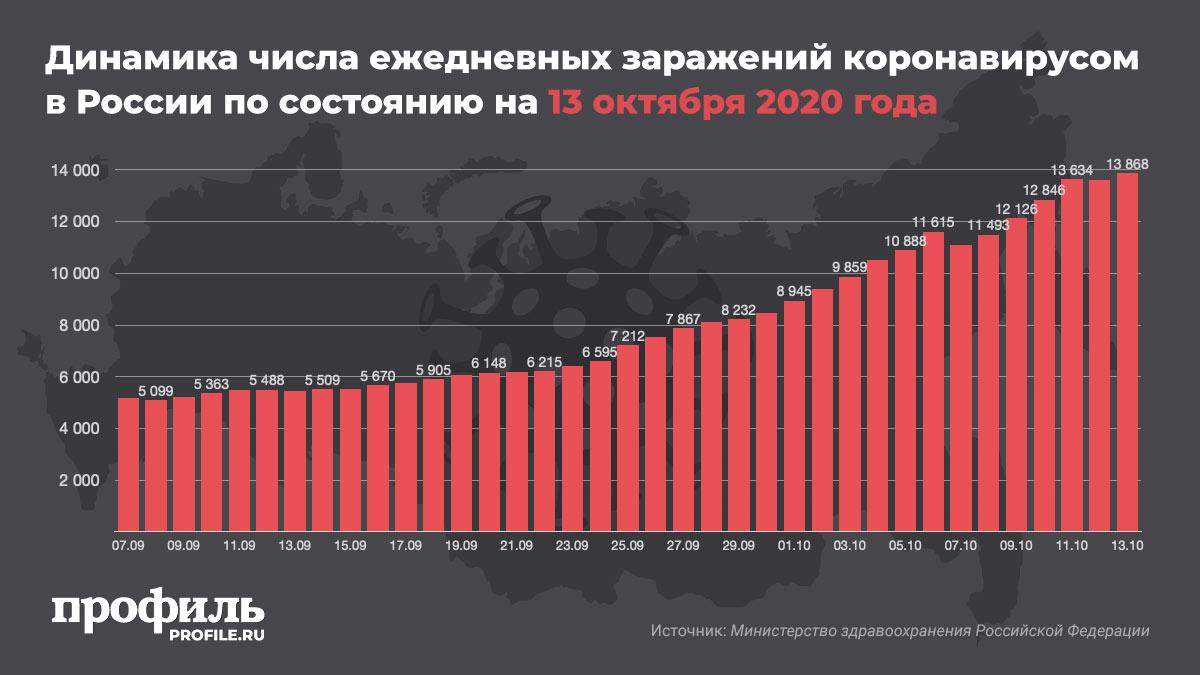 Динамика числа ежедневных заражений коронавирусом в России по состоянию на 13 октября 2020 года