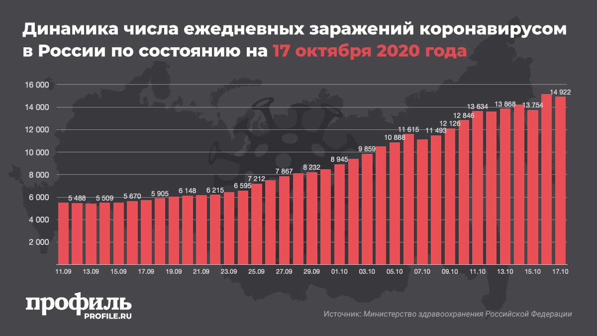 Динамика числа ежедневных заражений коронавирусом в России по состоянию на 17 октября 2020 года