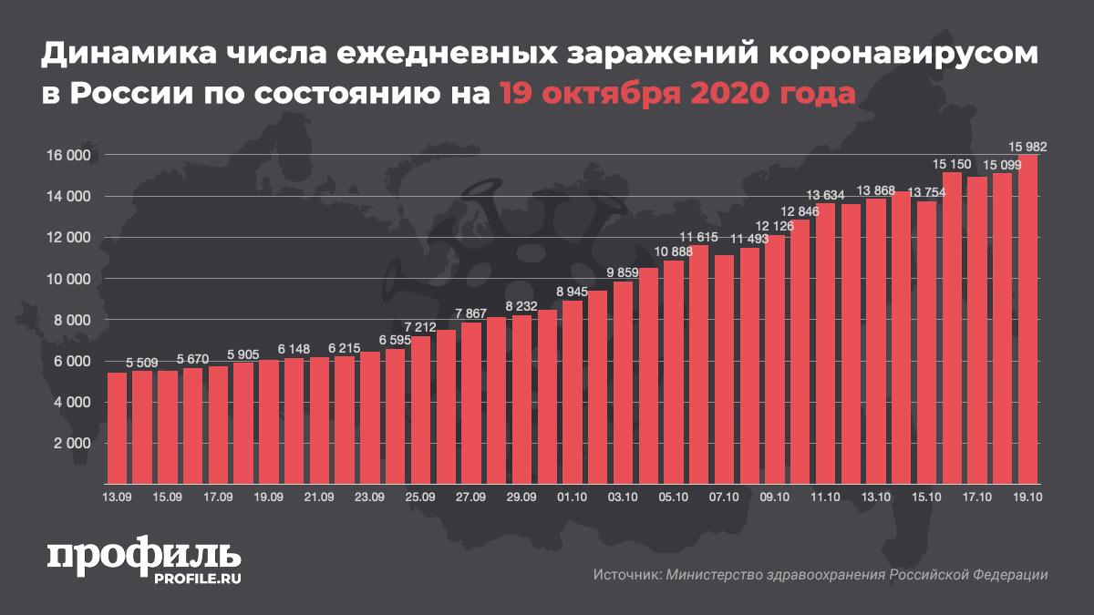 Динамика числа ежедневных заражений коронавирусом в России по состоянию на 19 октября 2020 года