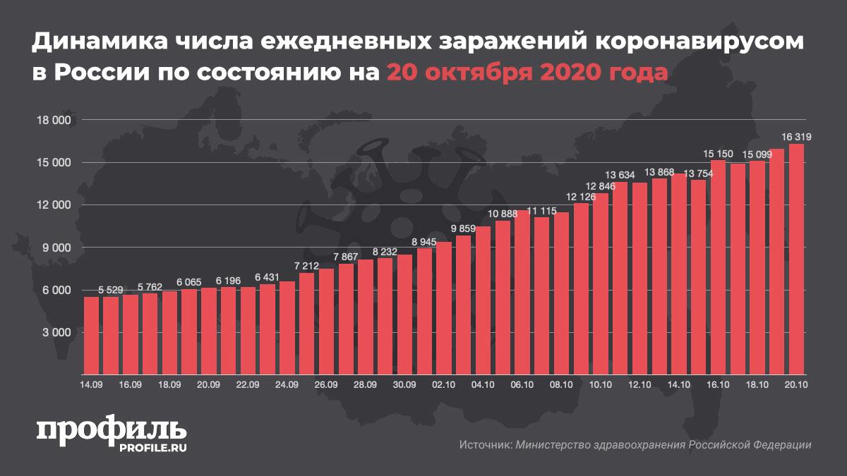 Динамика числа ежедневных заражений коронавирусом в России по состоянию на 20 октября 2020 года
