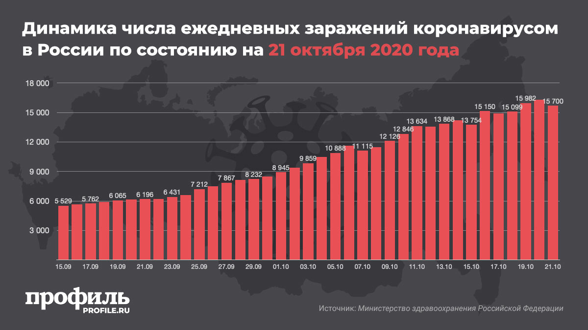 Динамика числа ежедневных заражений коронавирусом в России по состоянию на 21 октября 2020 года