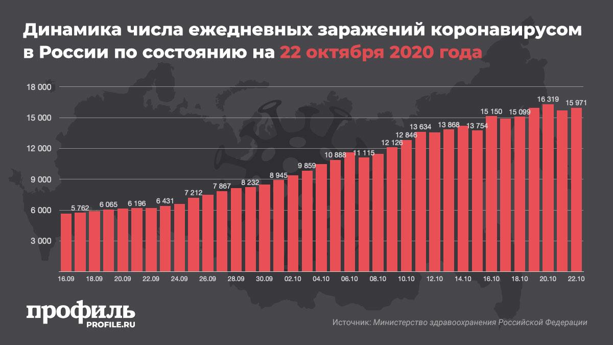 Динамика числа ежедневных заражений коронавирусом в России по состоянию на 22 октября 2020 года