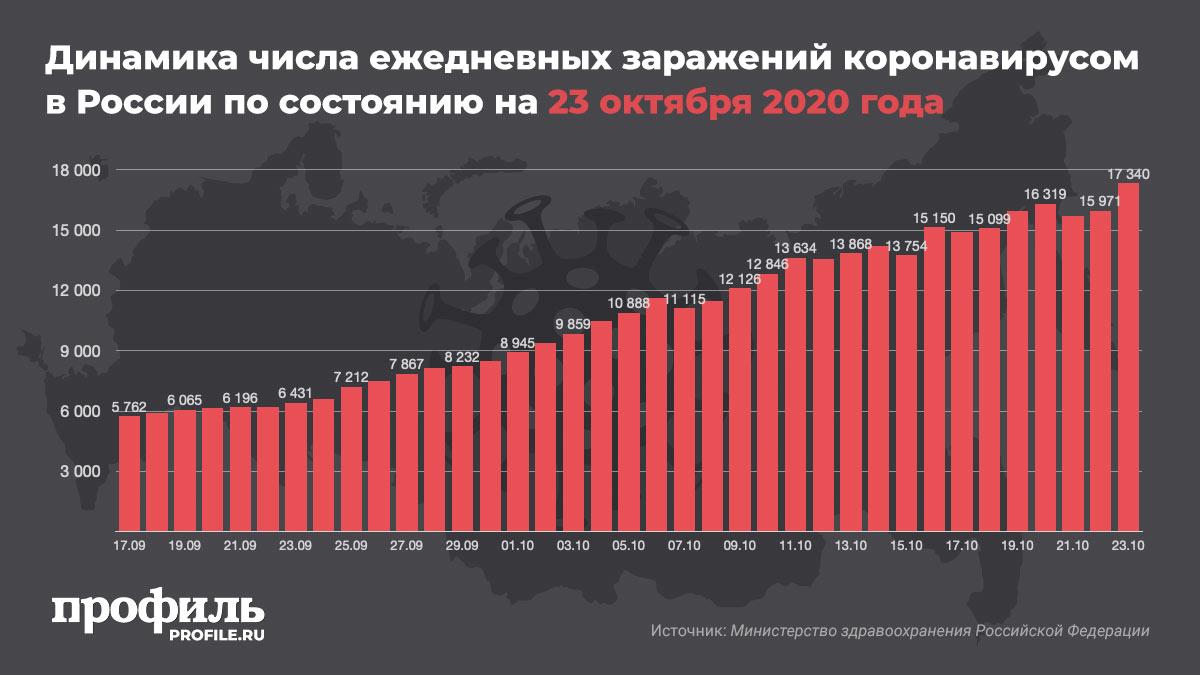 Динамика числа ежедневных заражений коронавирусом в России по состоянию на 23 октября 2020 года