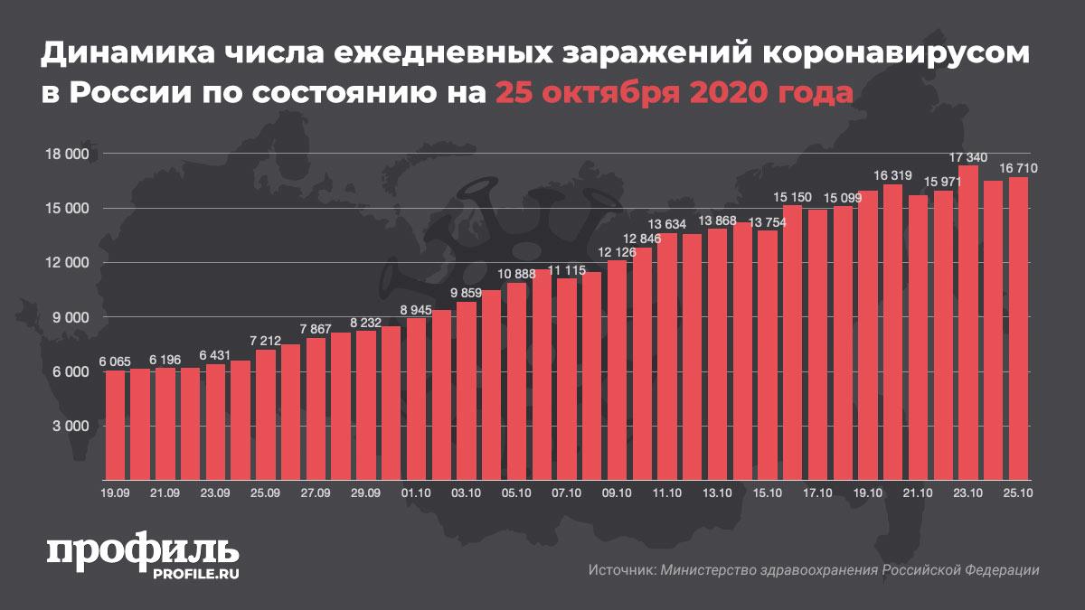 Динамика числа ежедневных заражений коронавирусом в России по состоянию на 25 октября 2020 года