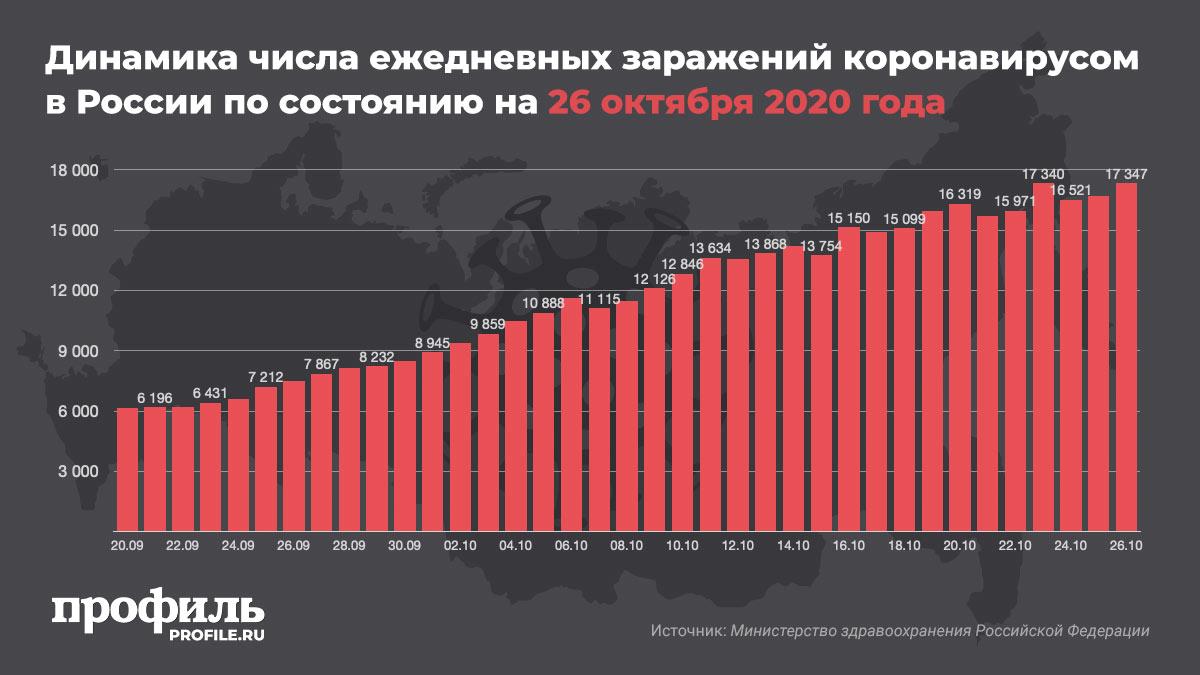 Динамика числа ежедневных заражений коронавирусом в России по состоянию на 26 октября 2020 года