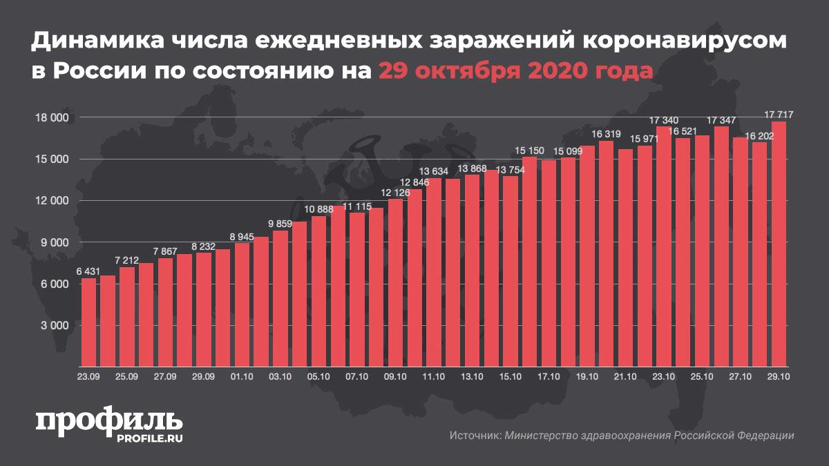 Динамика числа ежедневных заражений коронавирусом в России по состоянию на 29 октября 2020 года