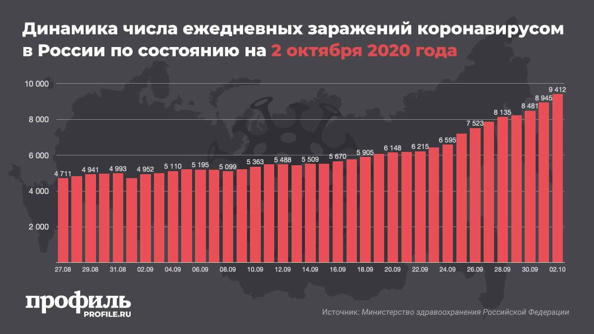 Динамика числа ежедневных заражений коронавирусом в России по состоянию на 2 октября 2020 года