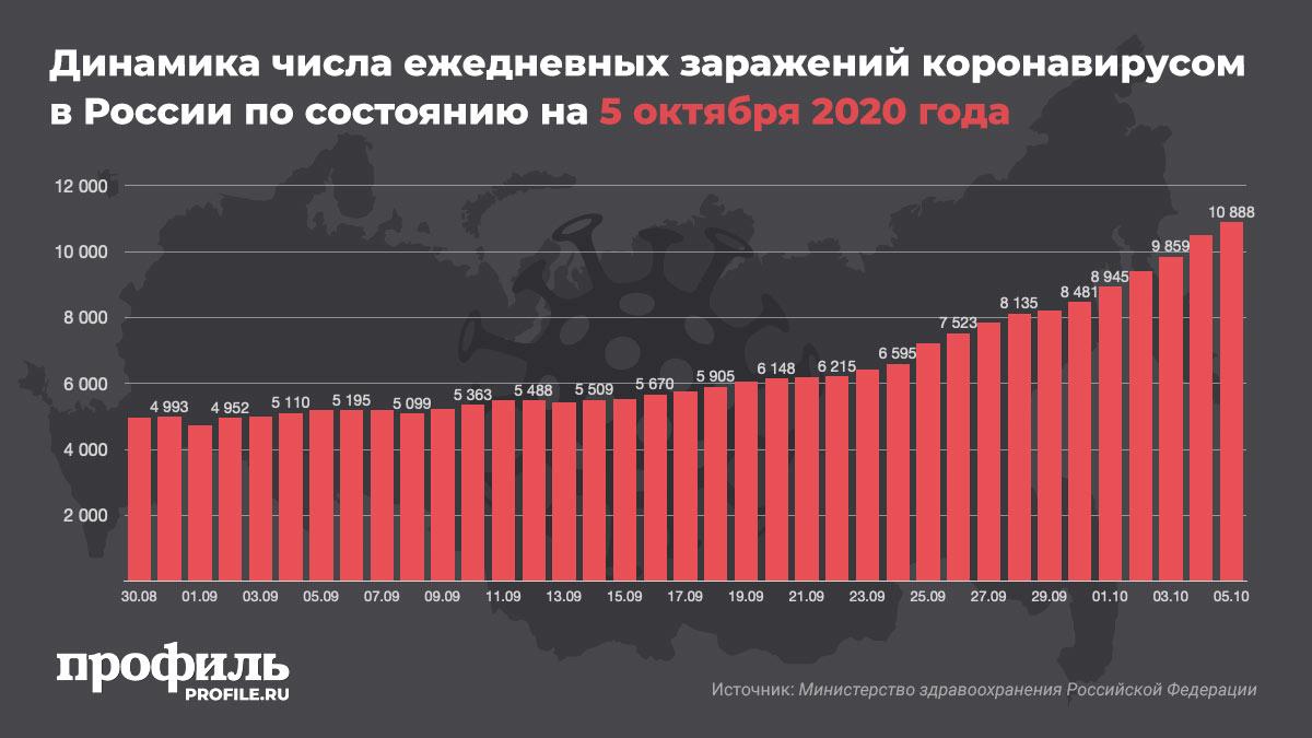 Динамика числа ежедневных заражений коронавирусом в России по состоянию на 5 октября 2020 года